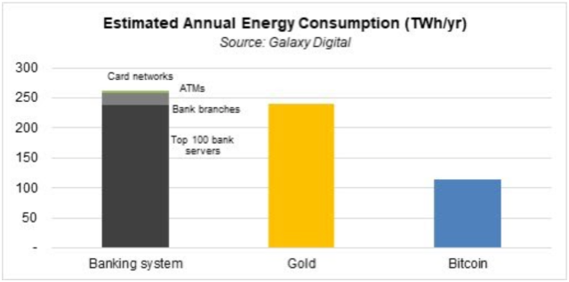 Energy consumption for: The banking system: ~260 TeraWatt-hours per year; Gold mining, ~240 TeraWatt-hours per year; Bitcoin mining, ~110 TeraWatt-hours per year